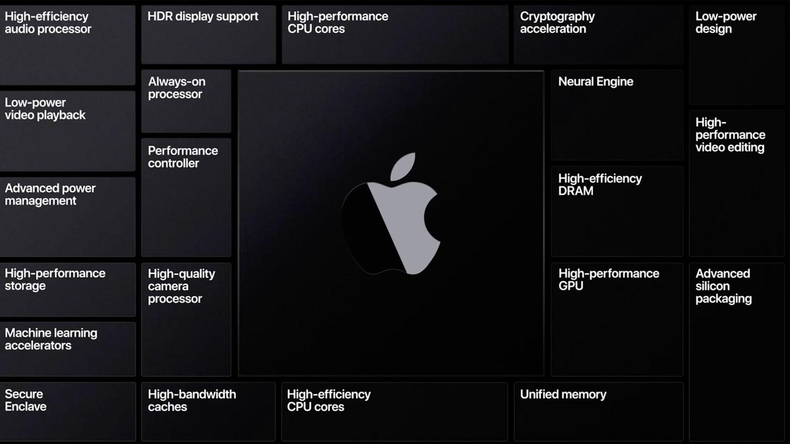 معرفی کامپیوتر با پردازنده هایی مبتنی بر اپل سیلیکون