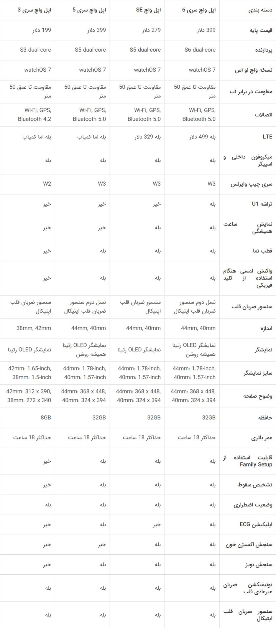 مقایسه اپل واچ سری 6 با اپل واچ SE و مدلهای دیگر